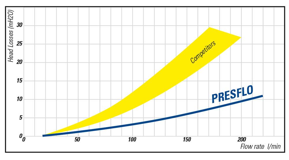 PRESFLO_Performance