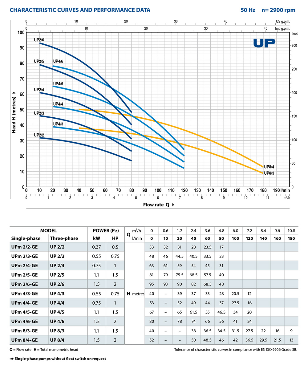 UP_Performance