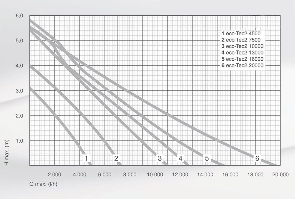 me_eco-tec pond pump performance