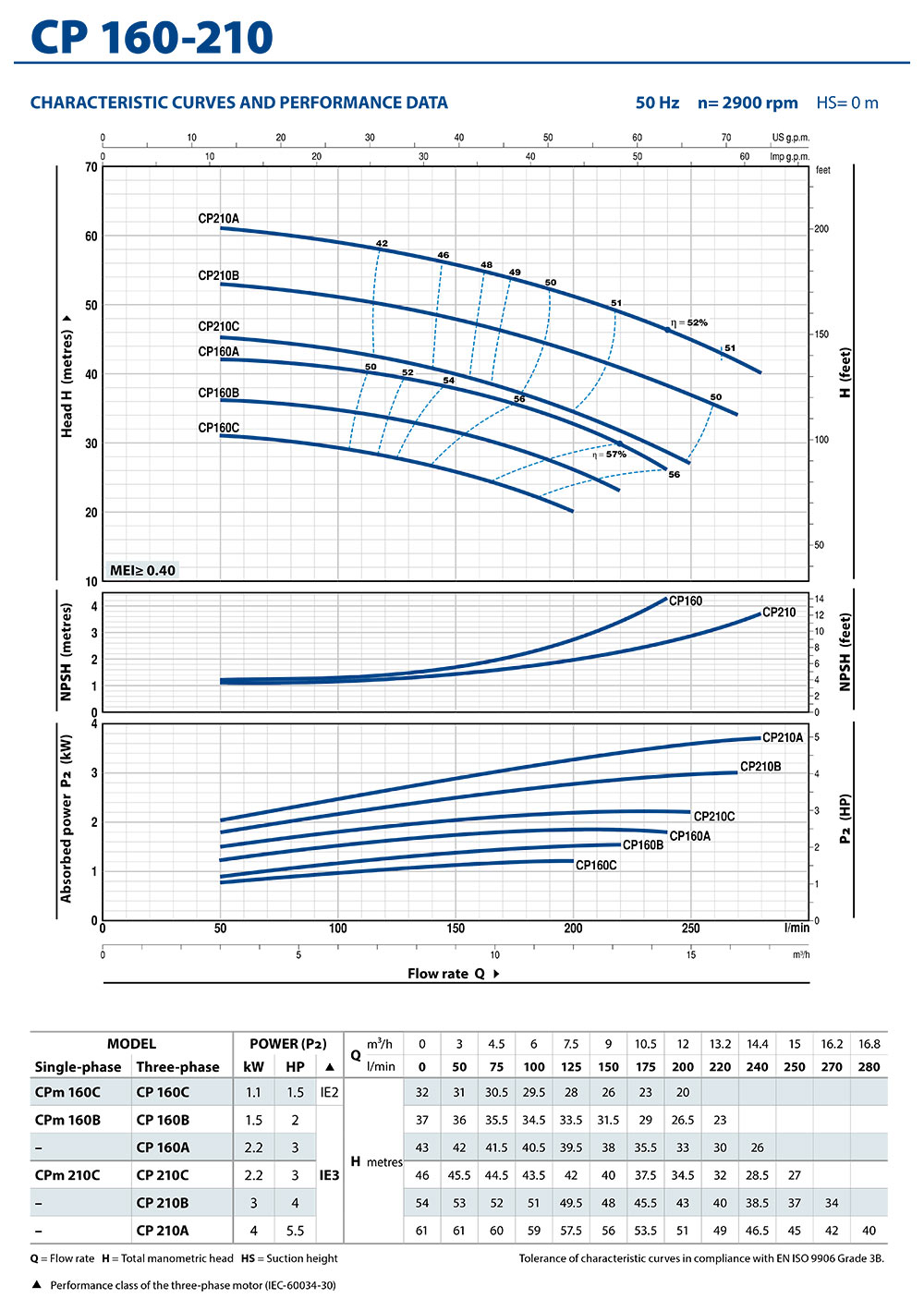 CP160-210_Performance