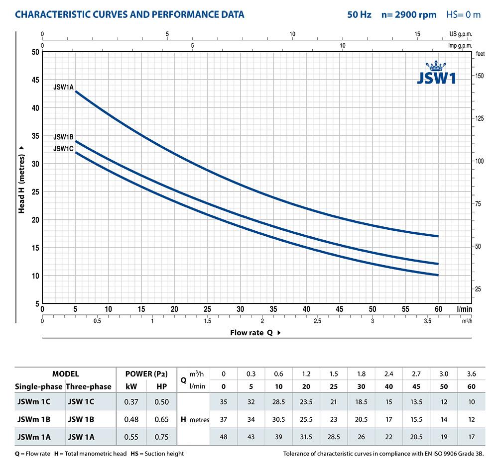 JSW1_Performance