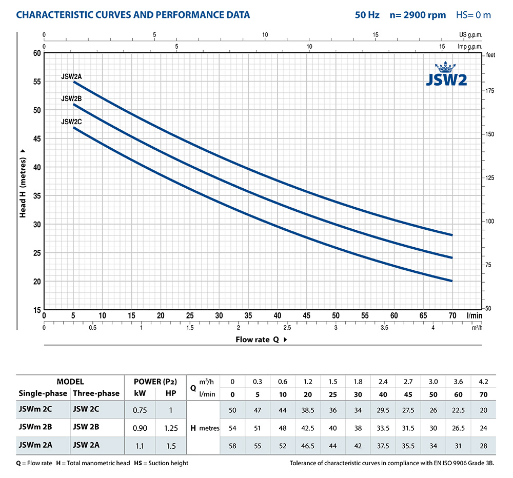 JSW2_Performance