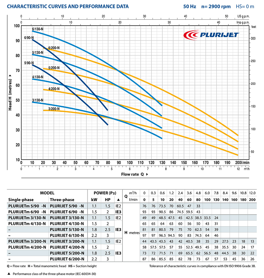 PLURIJET_90-200_Performance