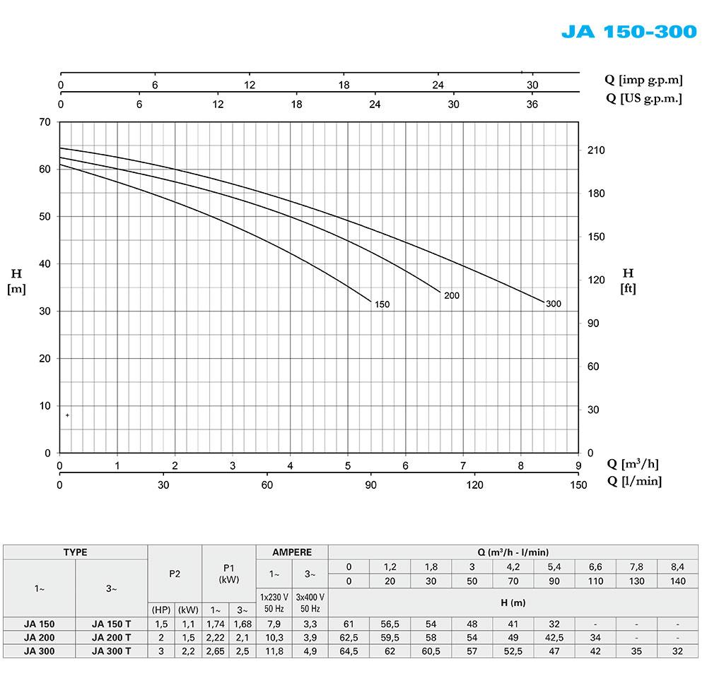 CAB_JA-150_300-FORAS-Performance