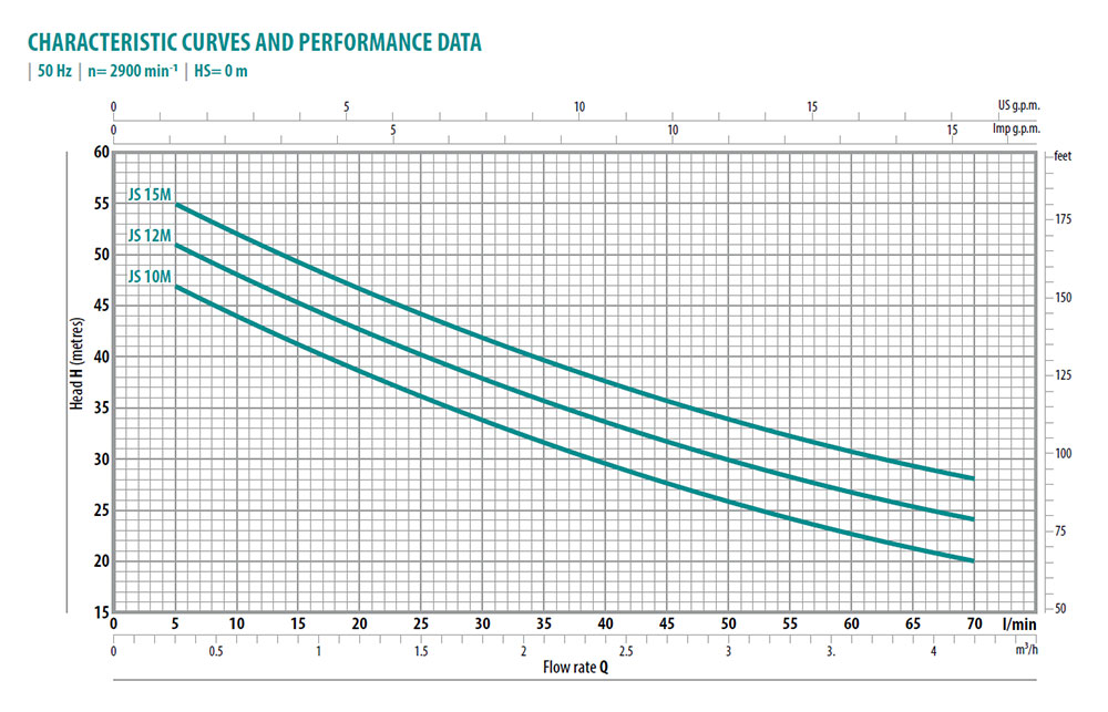 CP-JS2-Performance
