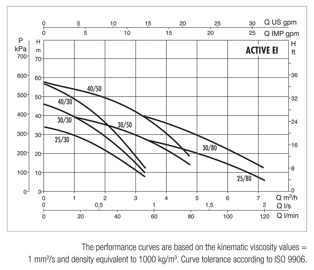 DAB-ACTIVE-EI-Performance