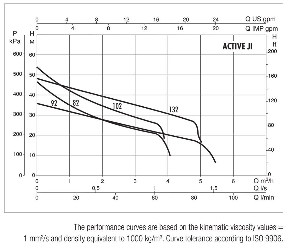 DAB-ACTIVE-JI82-132-Performance