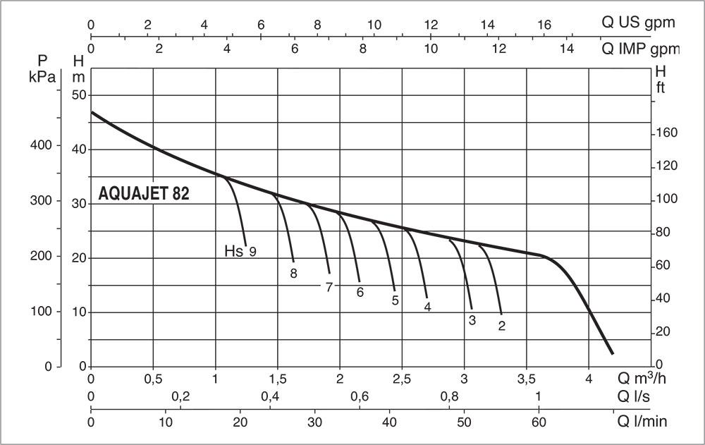 DAB-AQUAJET-82M-Performance