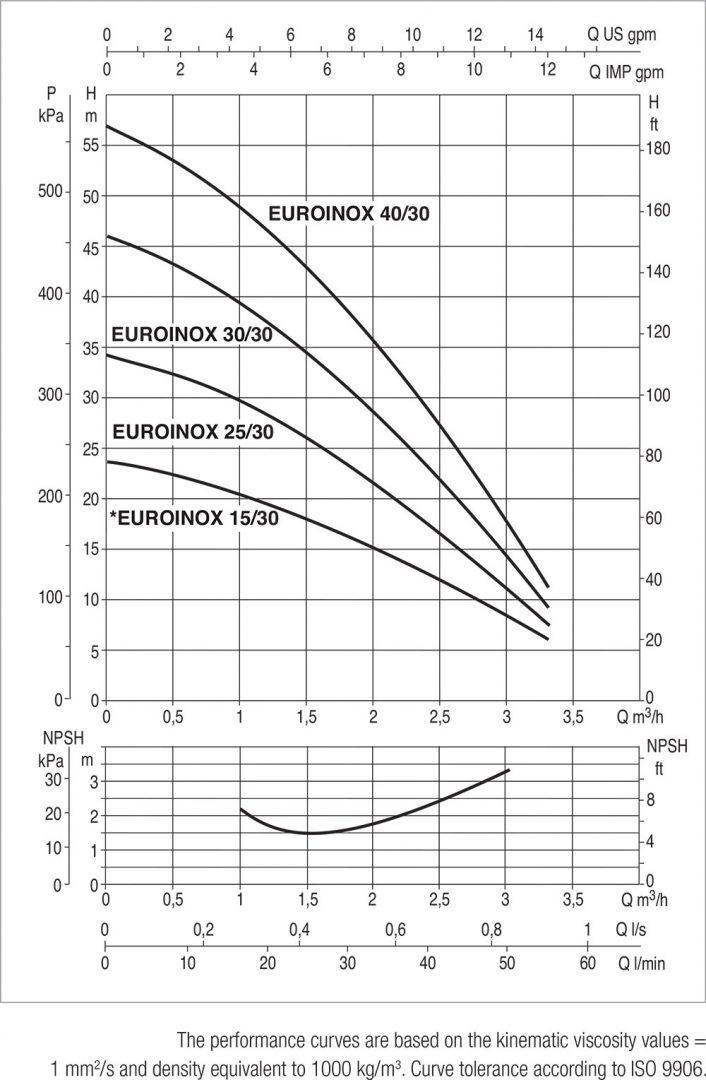 DAB-EUROINOX-30-Performance