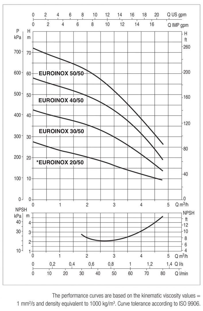 DAB-EUROINOX-50-Performance