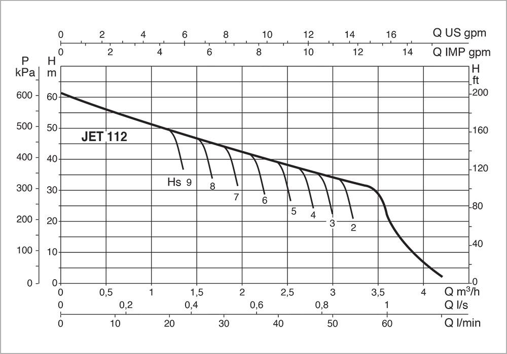 DAB-JET-112-Performance