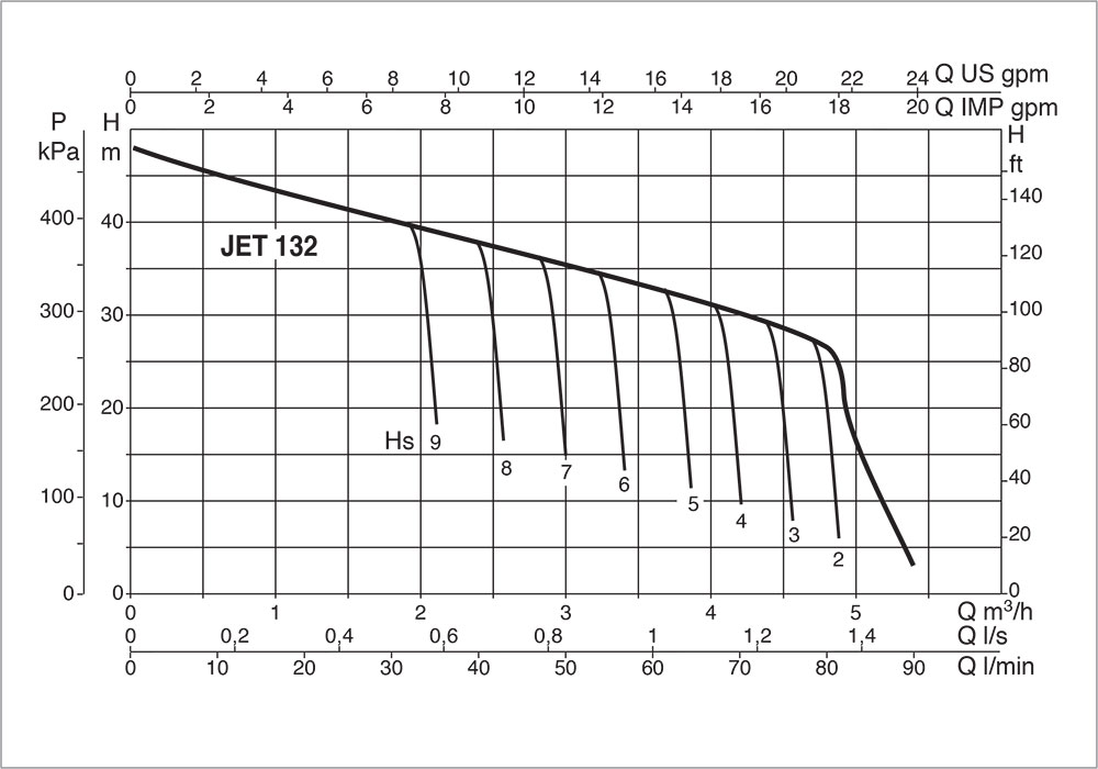 DAB-JET-132-Performance