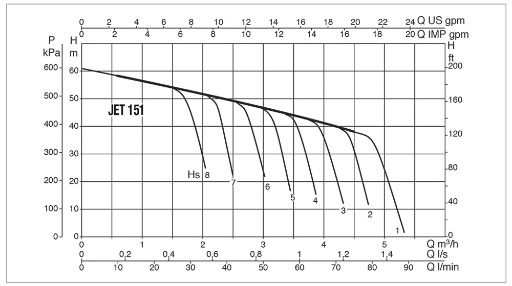 DAB-JET-151-MP-Performance