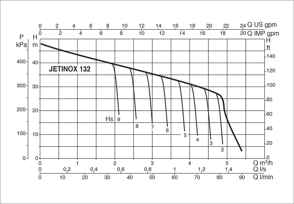 DAB-JETINOX-132