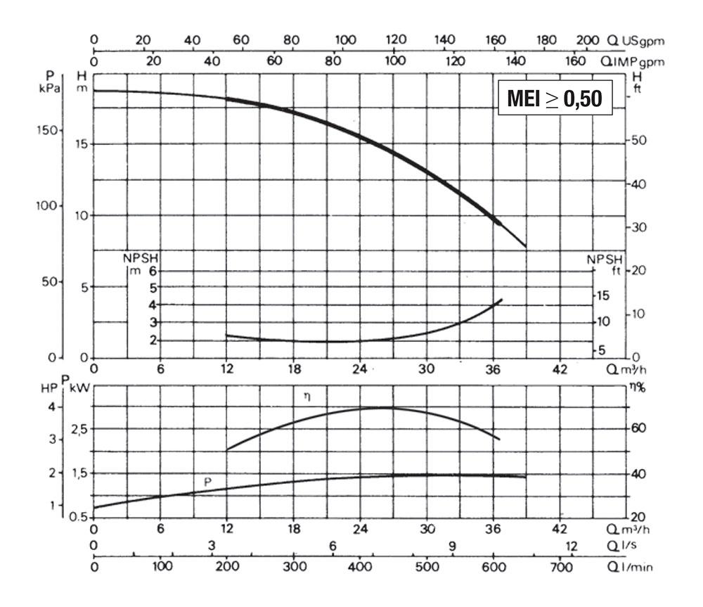 DAB-K14-400-Single-Performance