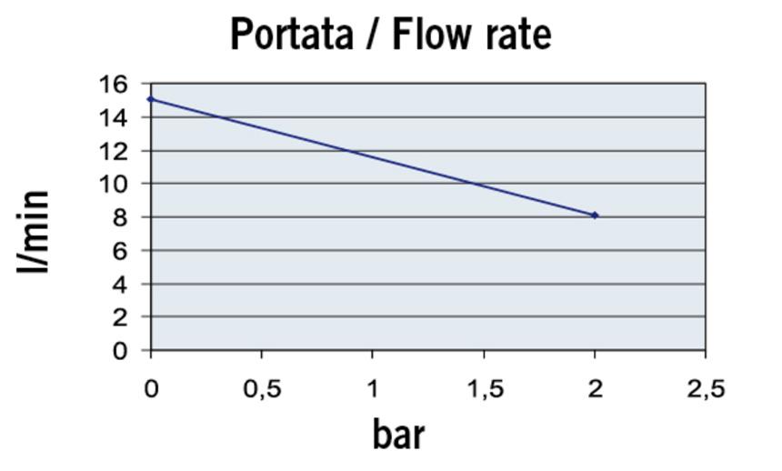 Marco UPX-C Chemical Gear Pump Performance
