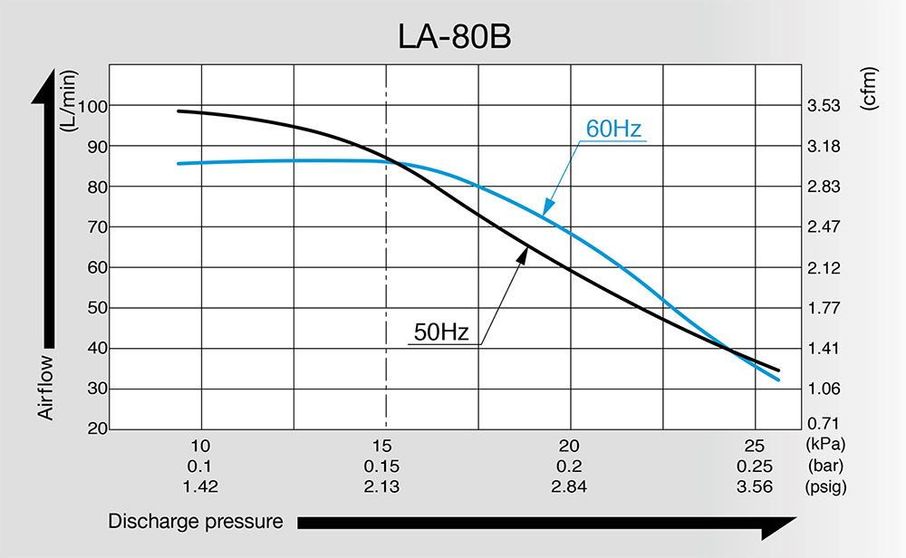 ni_la_80_air_compressor_performance