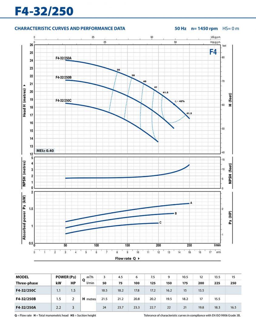 PD-F4-32-250-Performance