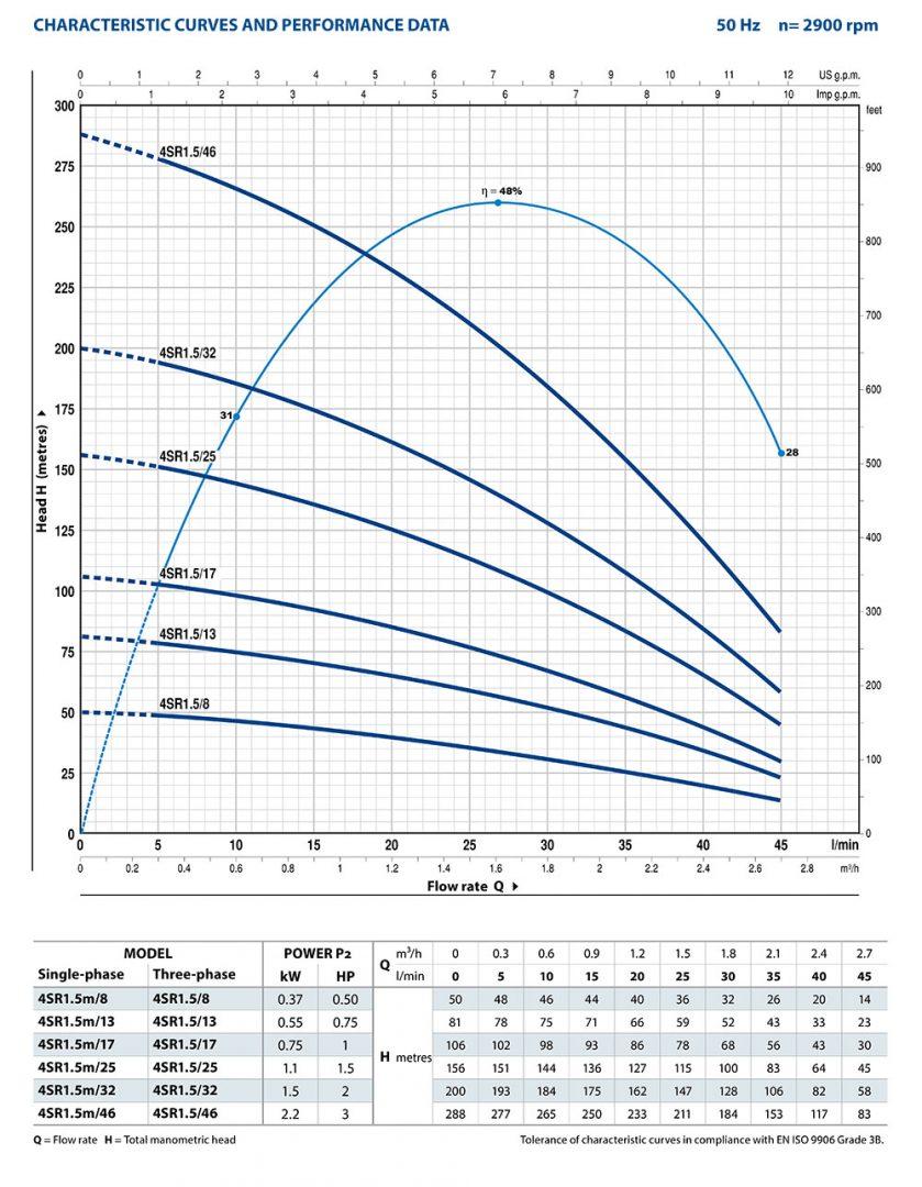 Pedrollo 4sr15 Borehole Pumps C W Franklin Motor Qem Control Box Pump Wiring Diagram Performance Data