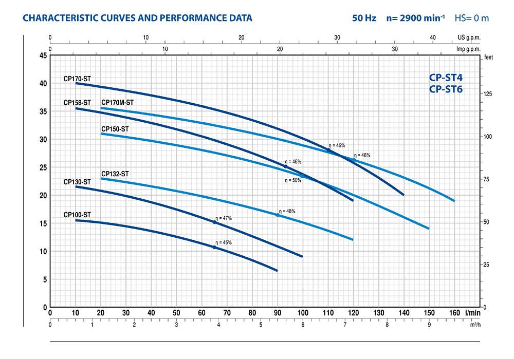 Pedrollo CP-ST Performance