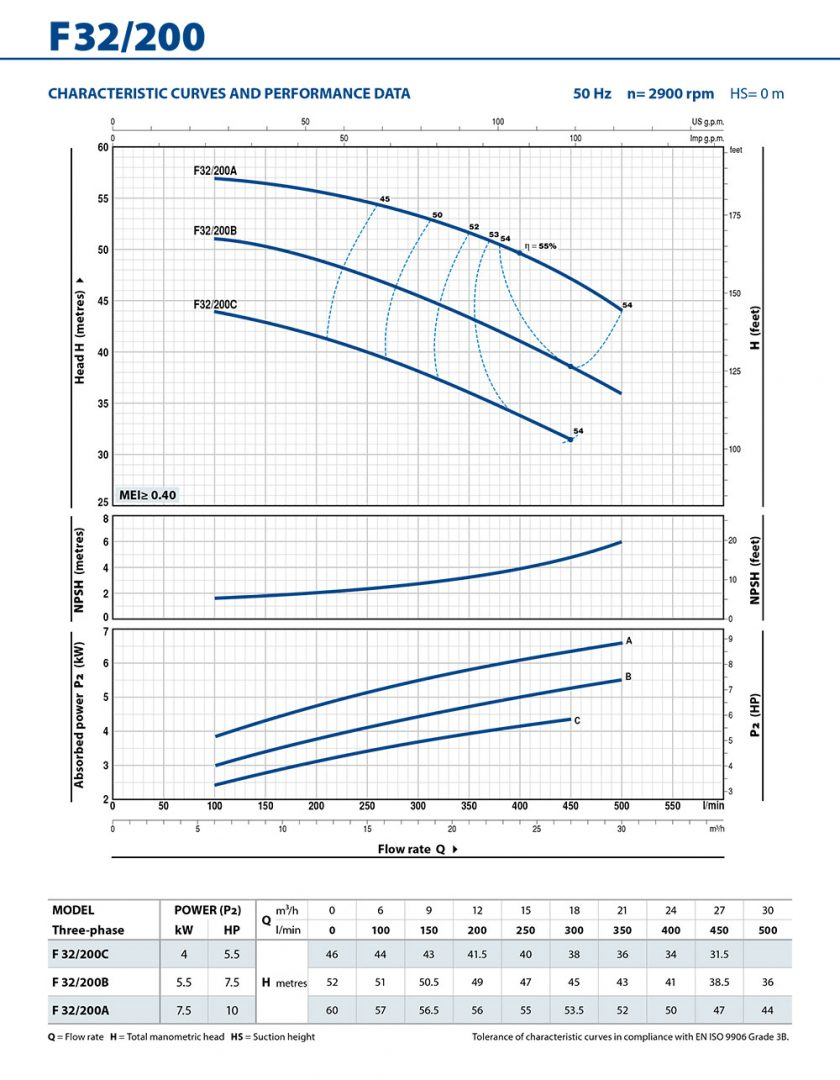 Pedrollo F Range Flanged High Flow Pumps 32 200 Pump Warehouse Wiring Diagram Downloads