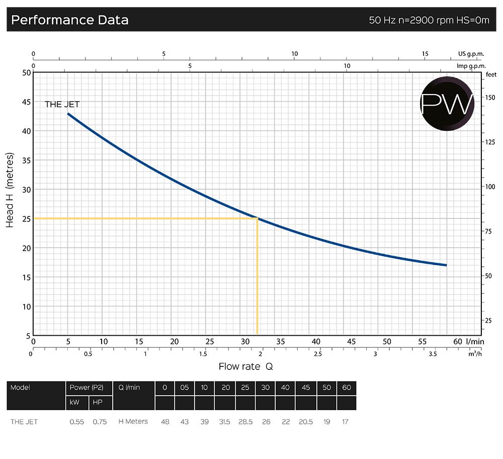 pw_jet-performance