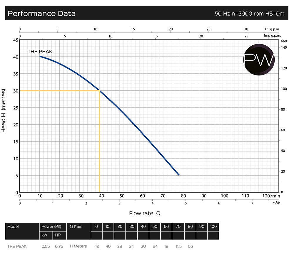 pw_peak-performance